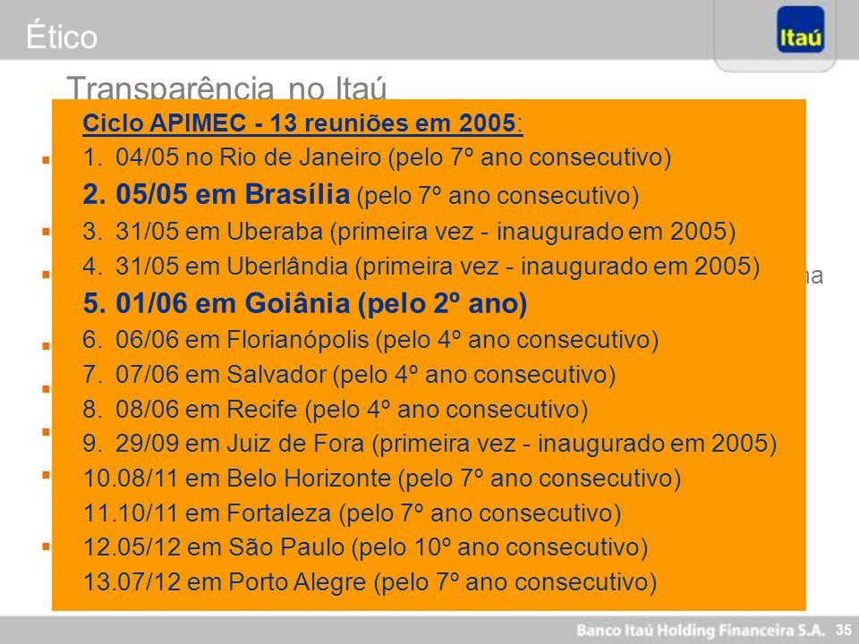 35 Reuniões em todas as regionais da Apimec desde 1999 (13 reuniões realizadas em 2005) 8 a 10 roadshows por ano no exterior (EUA e Europa) Site de Re