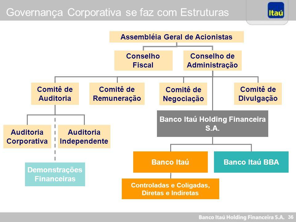 36 Assembléia Geral de Acionistas Conselho de Administração Conselho Fiscal Banco Itaú Holding Financeira S.A. Comitê de Remuneração Banco ItaúBanco I