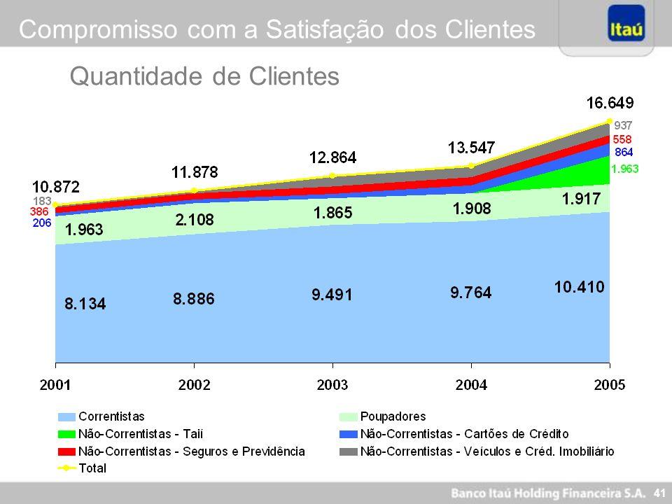 41 Quantidade de Clientes Compromisso com a Satisfação dos Clientes