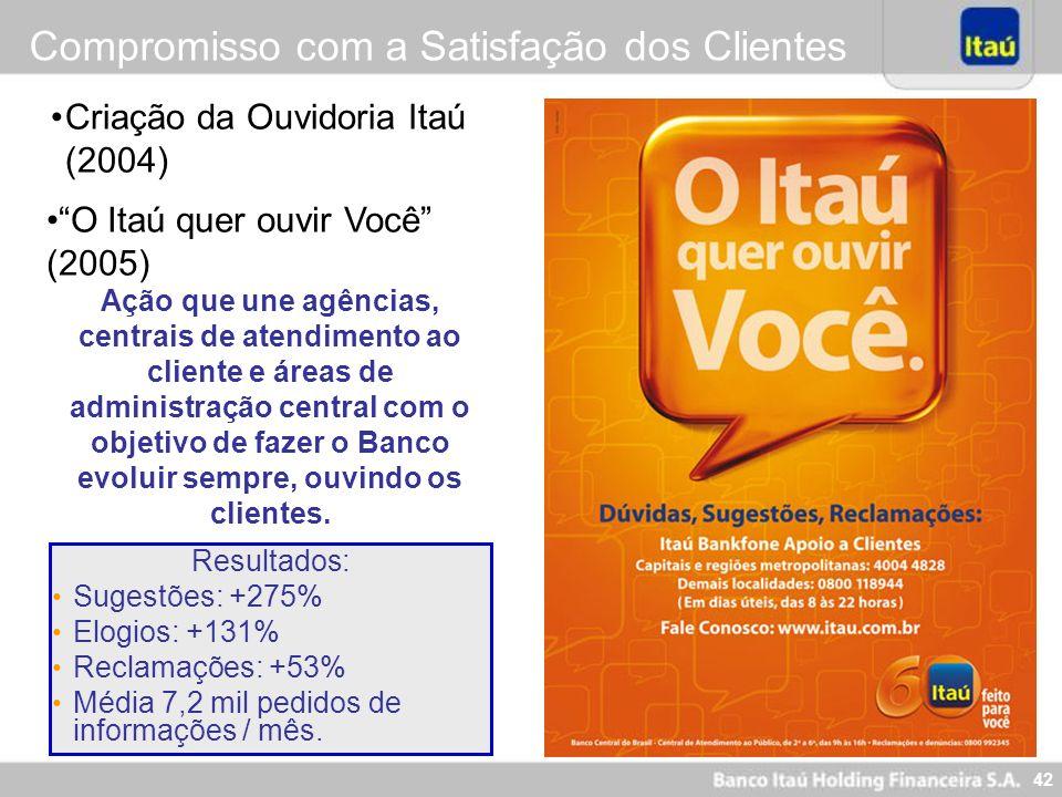 42 Criação da Ouvidoria Itaú (2004) Resultados: Sugestões: +275% Elogios: +131% Reclamações: +53% Média 7,2 mil pedidos de informações / mês. O Itaú q
