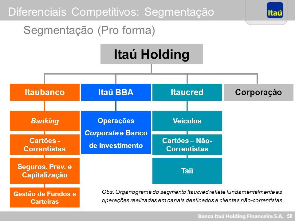 50 Itaú Holding ItaucredItaú BBAItaubanco Banking Cartões - Correntistas Seguros, Prev. e Capitalização Gestão de Fundos e Carteiras Corporação Operaç
