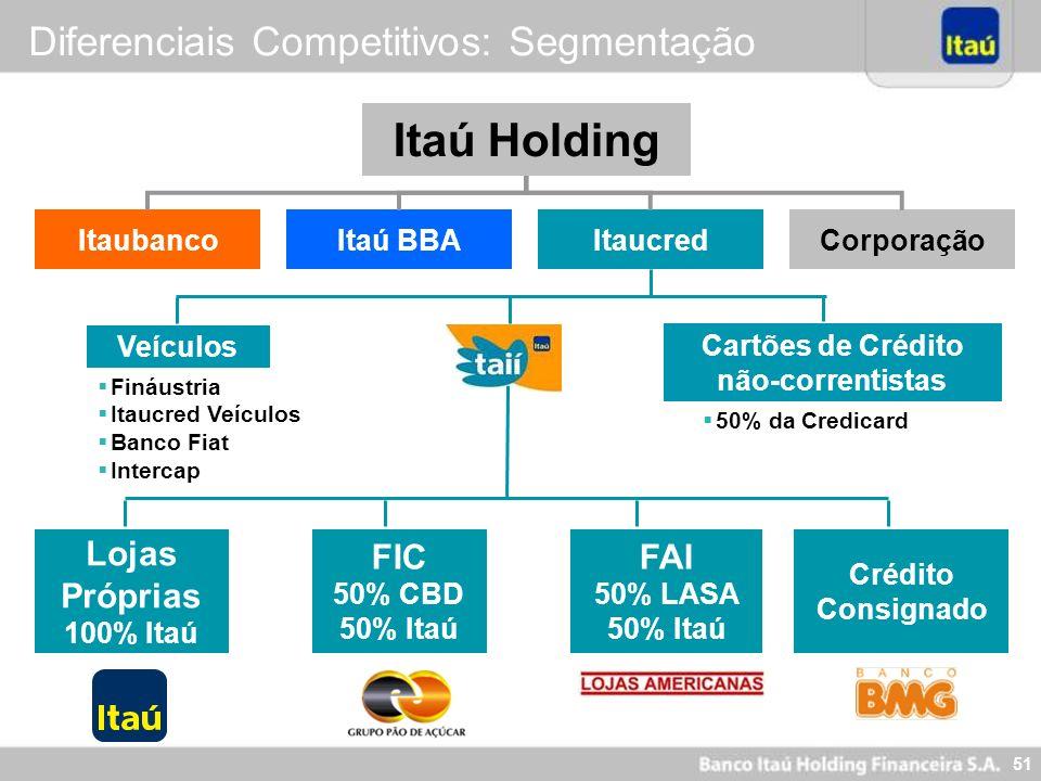 51 Itaú Holding CorporaçãoItaucredItaú BBAItaubanco FIC 50% CBD 50% Itaú FAI 50% LASA 50% Itaú Lojas Próprias 100% Itaú Crédito Consignado Fináustria