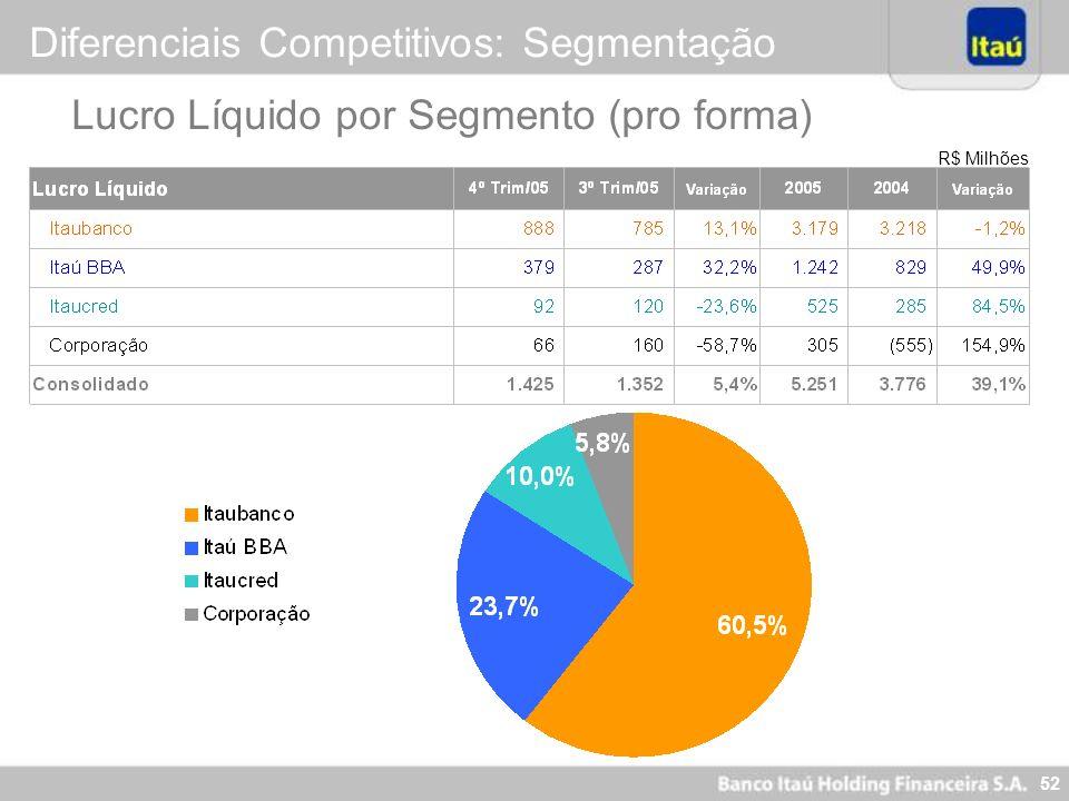 52 R$ Milhões Lucro Líquido por Segmento (pro forma) Diferenciais Competitivos: Segmentação