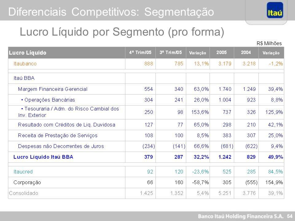 54 R$ Milhões Lucro Líquido por Segmento (pro forma) Diferenciais Competitivos: Segmentação
