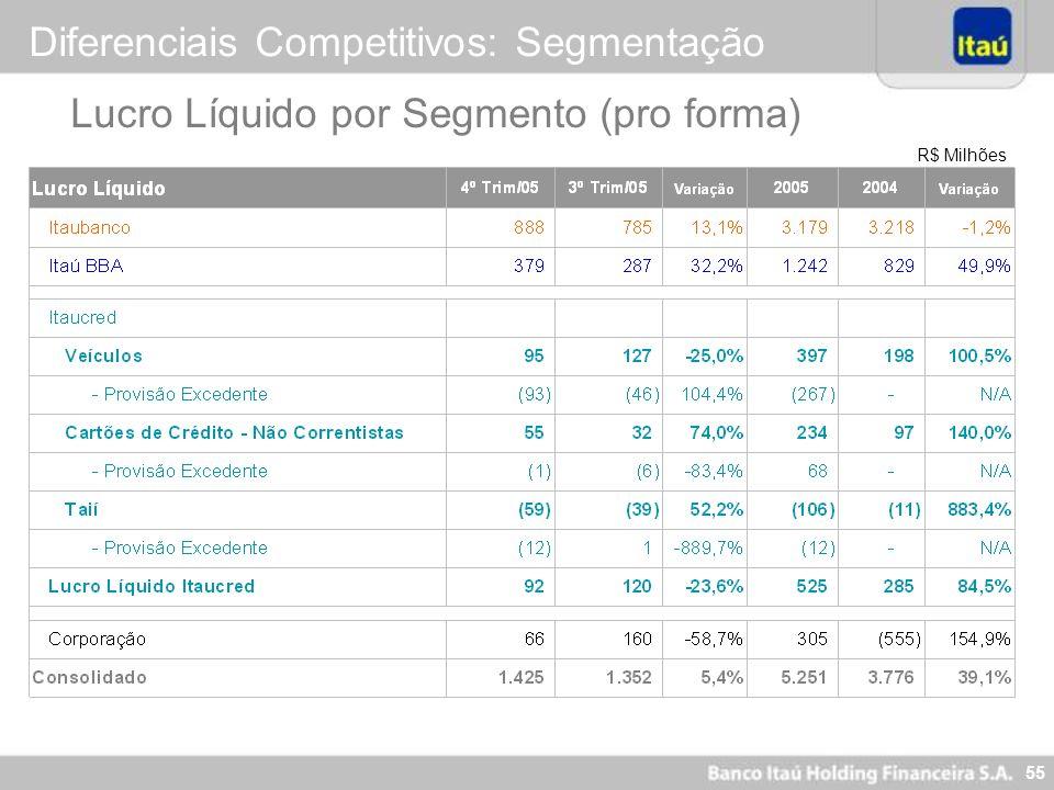 55 R$ Milhões Lucro Líquido por Segmento (pro forma) Diferenciais Competitivos: Segmentação