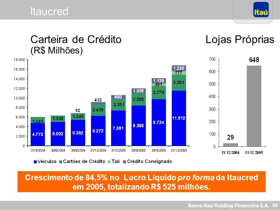 56 Crescimento de 84,5% no Lucro Líquido pro forma da Itaucred em 2005, totalizando R$ 525 milhões. Carteira de Crédito (R$ Milhões) Lojas Próprias It
