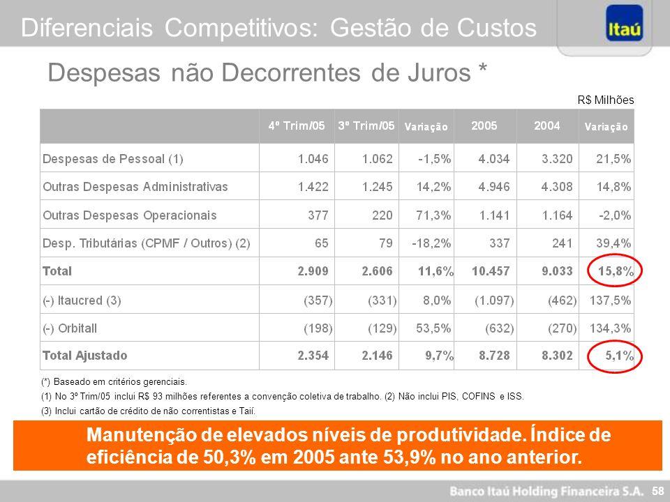 58 R$ Milhões (*) Baseado em critérios gerenciais. (1) No 3º Trim/05 inclui R$ 93 milhões referentes a convenção coletiva de trabalho. (2) Não inclui