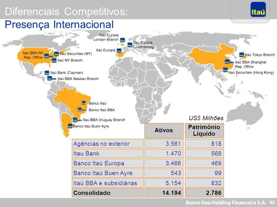 62 Itau Bank1.470568 Banco Itaú Europa3.466469 Consolidado14.1942.786 Ativos Patrimônio Líquido Agências no exterior3.561818 Banco Itaú Buen Ayre54399
