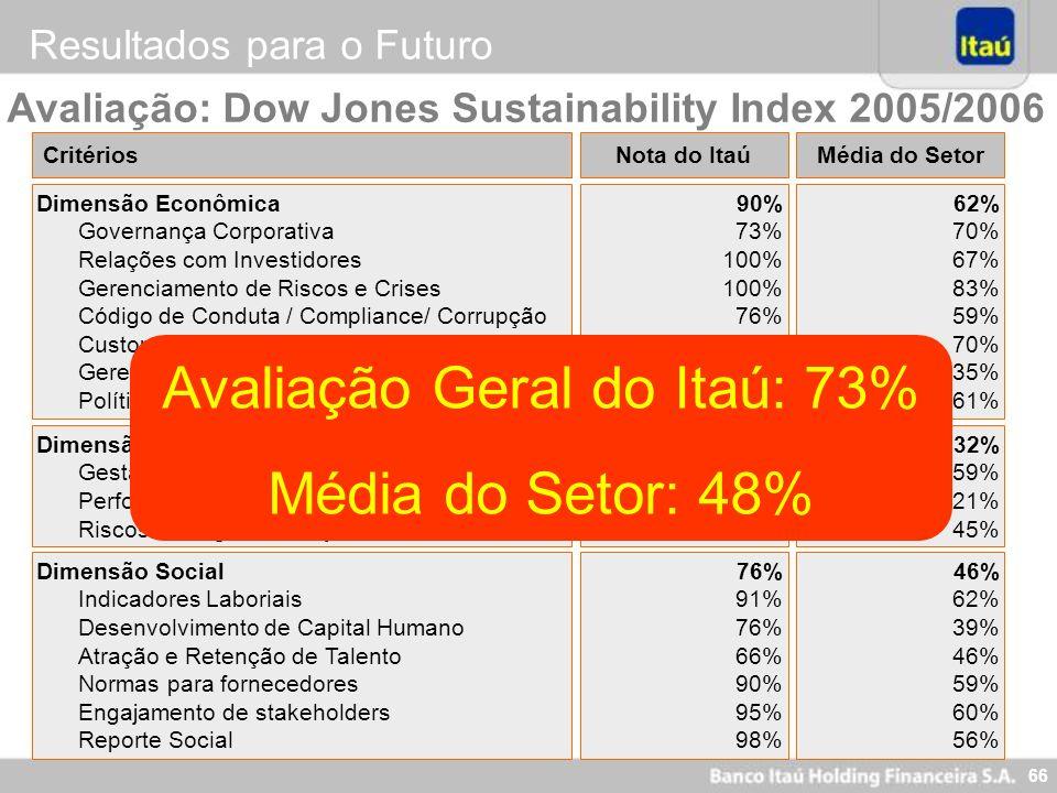 66 CritériosNota do Itaú Dimensão Econômica Governança Corporativa Relações com Investidores Gerenciamento de Riscos e Crises Código de Conduta / Comp