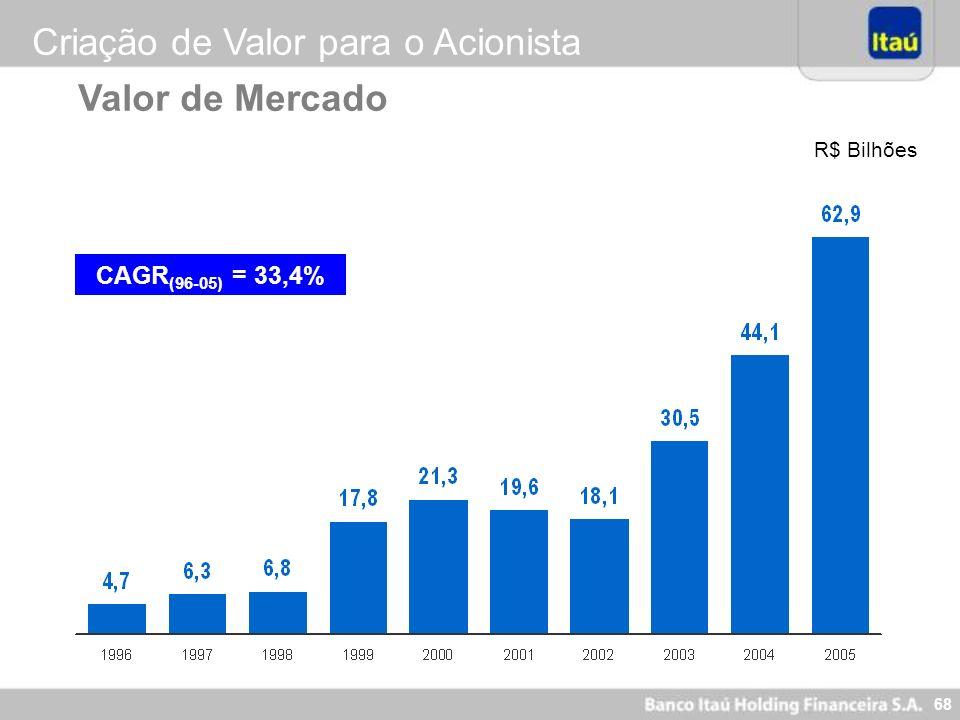 68 Valor de Mercado R$ Bilhões CAGR (96-05) = 33,4% Criação de Valor para o Acionista