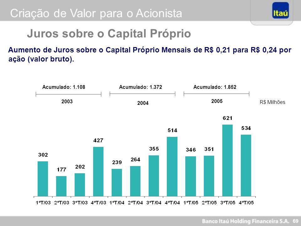 69 Juros sobre o Capital Próprio Aumento de Juros sobre o Capital Próprio Mensais de R$ 0,21 para R$ 0,24 por ação (valor bruto). Acumulado: 1.372Acum
