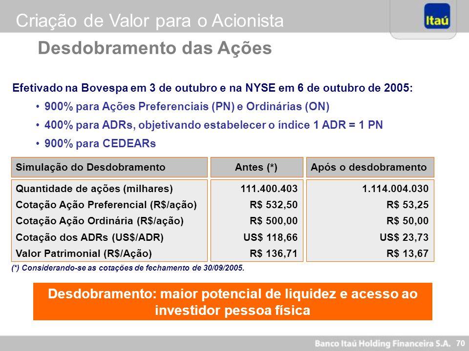 70 Desdobramento das Ações Quantidade de ações (milhares) Cotação Ação Preferencial (R$/ação) Cotação Ação Ordinária (R$/ação) Cotação dos ADRs (US$/A