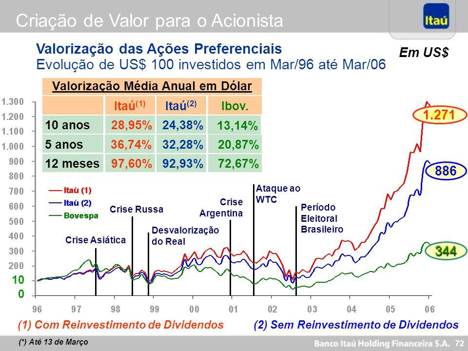 72 Valorização das Ações Preferenciais Evolução de US$ 100 investidos em Mar/96 até Mar/06 Criação de Valor para o Acionista Em US$ 10 0 886 344 1.271
