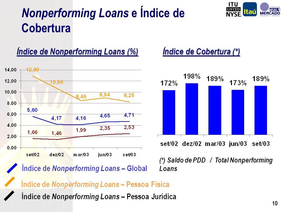 9 Provisão para Créditos de Liquidação Duvidosa R$ Milhões Provisão Mínima Provisão Adicional Total de Provisão