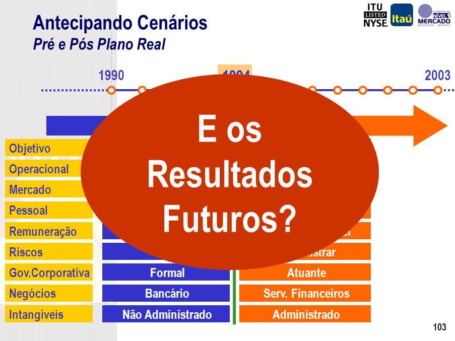 102 19902003 1994 ObjetivoCrescimento PlanejadoShareholder Value OperacionalFazer bem feito!Fazer com eficiência.