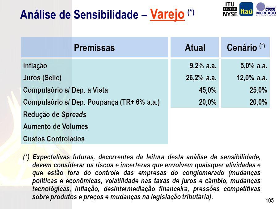 104 Agenda Resultados Mercado de Bolsas Administrando em diferentes Cenários Análise de Sensibilidade para Varejo