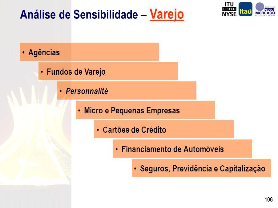 105 Análise de Sensibilidade – Varejo (*) Premissas Inflação Juros (Selic) Compulsório s/ Dep.