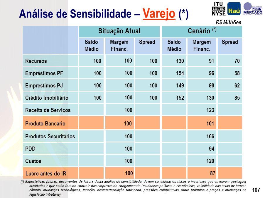 106 Fundos de Varejo Agências Personnalité Micro e Pequenas Empresas Cartões de Crédito Financiamento de Automóveis Seguros, Previdência e Capitalização Análise de Sensibilidade – Varejo