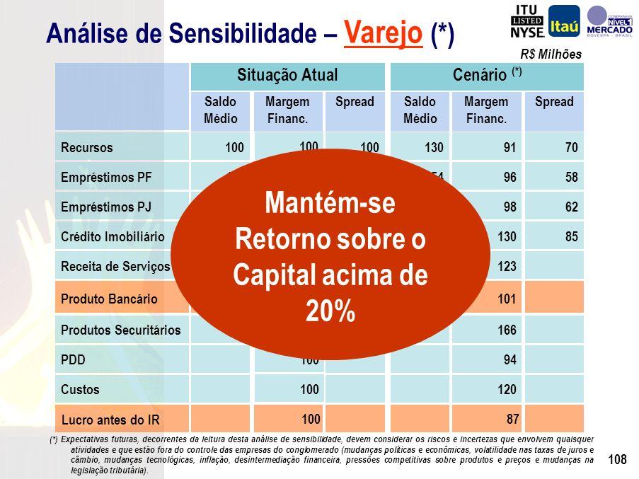 107 R$ Milhões Recursos100 1309170 Situação AtualCenário (*) Saldo Médio Margem Financ.