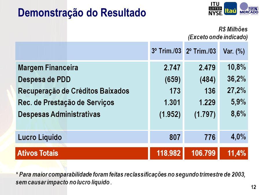 11 Recursos Captados e Administrados R$ Milhões (*) Em 30 de setembro de 2003 Recursos Administrados Recursos Totais Depósitos Totais CAGR = 19,1%