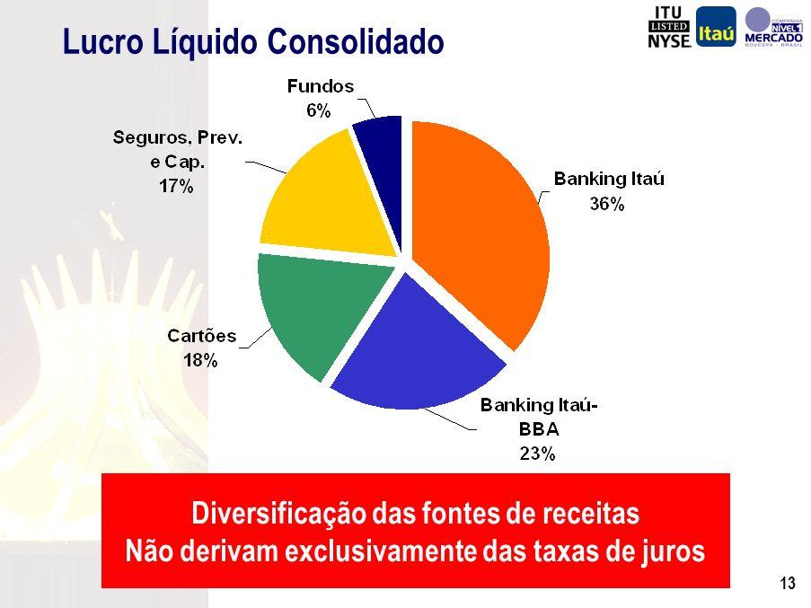 12 Demonstração do Resultado Margem Financeira Despesa de PDD Recuperação de Créditos Baixados Rec.