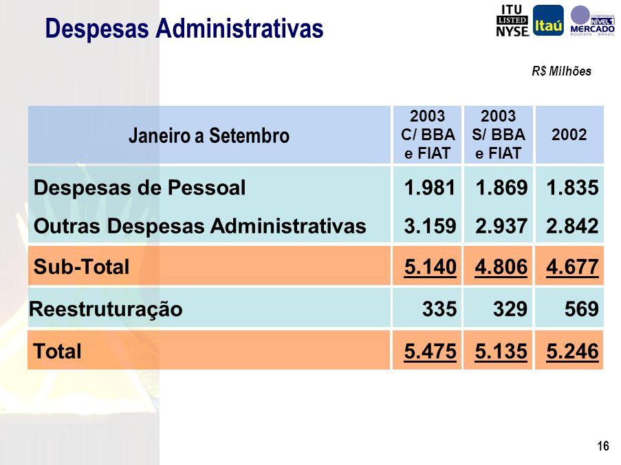15 Despesas Administrativas R$ Milhões 3º Trim./03 851 438 133 119 104 56 1.102 1.952 2º Trim./03 733 402 121 114 96 - 1.064 1.797 Despesas de Pessoal Remuneração Encargos Benefícios Sociais / Treinamento Reestruturação Abono Único Outras Despesas Administrativas Total Variação % 16,1% 9,0% 9,9% 4,4% 8,3% 3,6% 8,6% 12,6%Dissídio 2003/2004