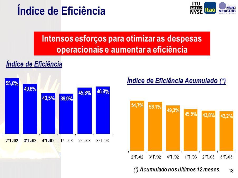 17 Despesas Administrativas Ajustadas R$ Milhões (73) (393) 1.869 2.937 Janeiro a Setembro Despesas de Pessoal Desp.