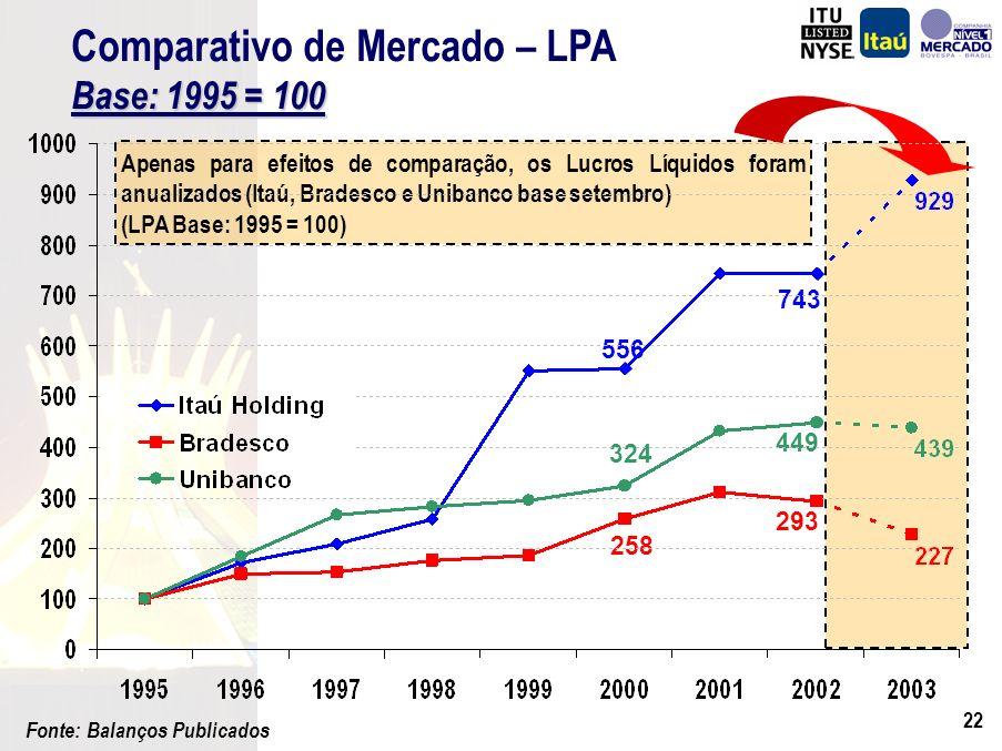 21 Agenda Resultados Mercado de Bolsas Administrando em diferentes Cenários Análise de Sensibilidade para Varejo