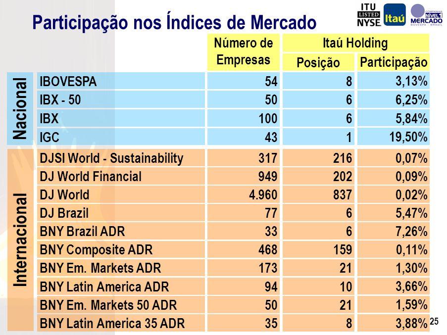 24 Consistentemente o Maior Valor de Mercado no Setor Bancário Brasileiro R$ Milhões Fonte: Economática.