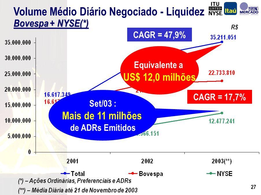 26 R$ Volume Médio Diário Negociado - Liquidez Bovespa + NYSE(*) (*) – Ações Ordinárias, Preferenciais e ADRs (**) – Média Diária até 21 de Novembro de 2003 CAGR = 47,9% CAGR = 17,7%
