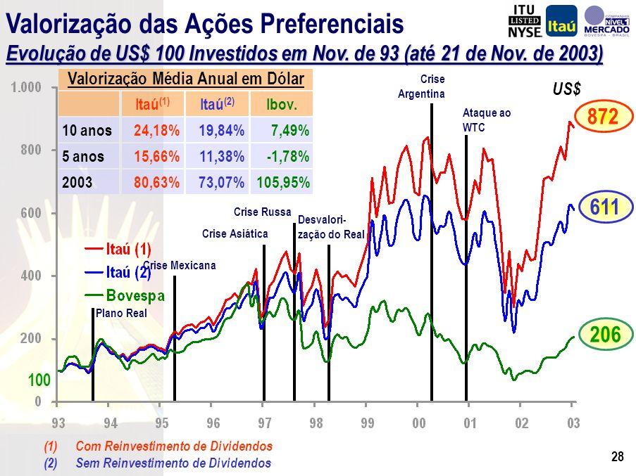 27 R$ Volume Médio Diário Negociado - Liquidez Bovespa + NYSE(*) (*) – Ações Ordinárias, Preferenciais e ADRs (**) – Média Diária até 21 de Novembro de 2003 CAGR = 47,9% CAGR = 17,7% Equivalente a US$ 12,0 milhões Set/03 : Mais de 11 milhões de ADRs Emitidos
