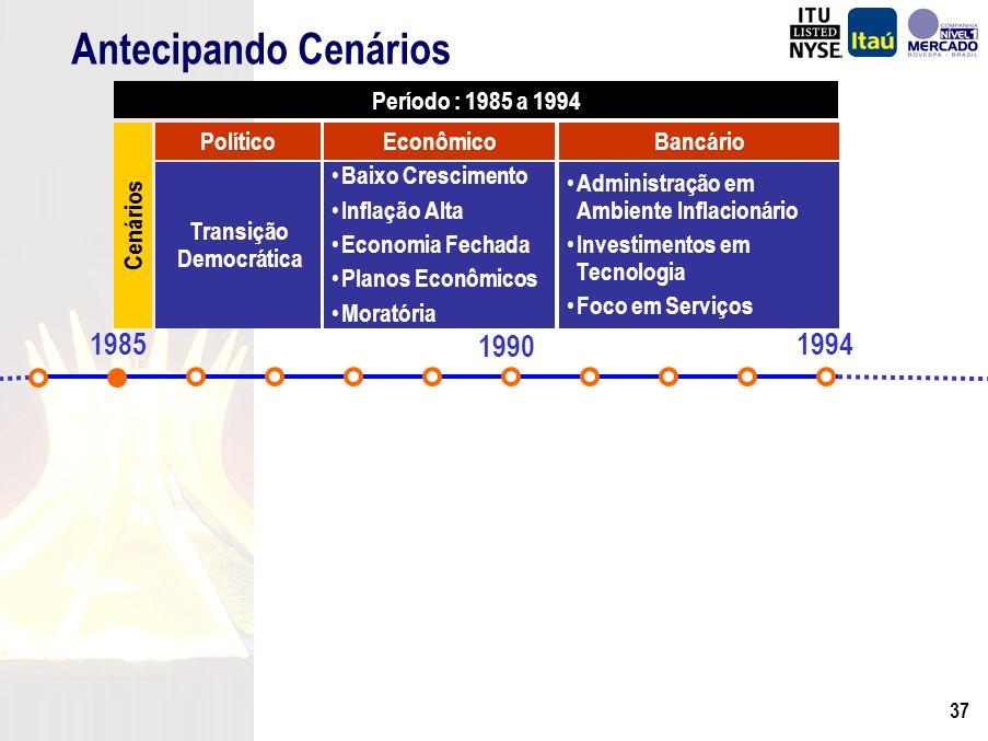 36 US$ Milhões Evolução do Patrimônio Líquido e ROE % ROE Médio = 18,7% Obs.: PL de US$ 49 milhões em 1972 CAGR PL = 12,8%