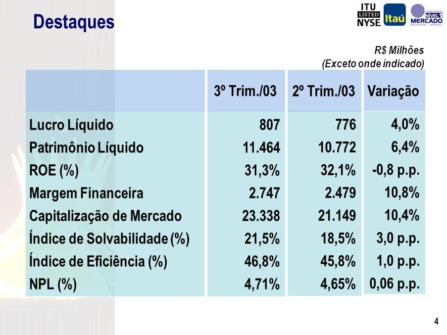 3 Agenda Resultados Mercado de Bolsas Administrando em diferentes Cenários Análise de Sensibilidade para Varejo