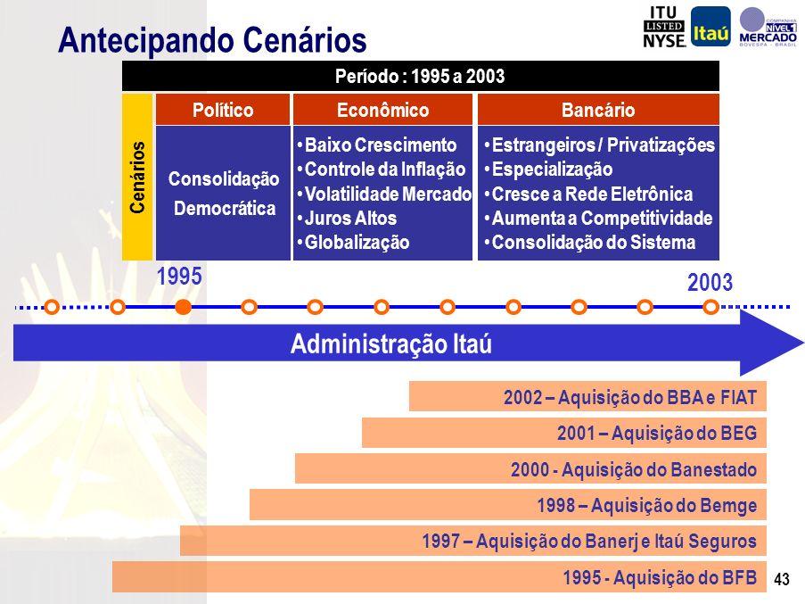 42 Cenários Consolidação Democrática Período : 1995 a 2003 PolíticoEconômicoBancário Antecipando Cenários 1995 2003 Estrangeiros / Privatizações Especialização Cresce a Rede Eletrônica Aumenta a Competitividade Consolidação do Sistema Baixo Crescimento Controle da Inflação Volatilidade Mercado Juros Altos Globalização