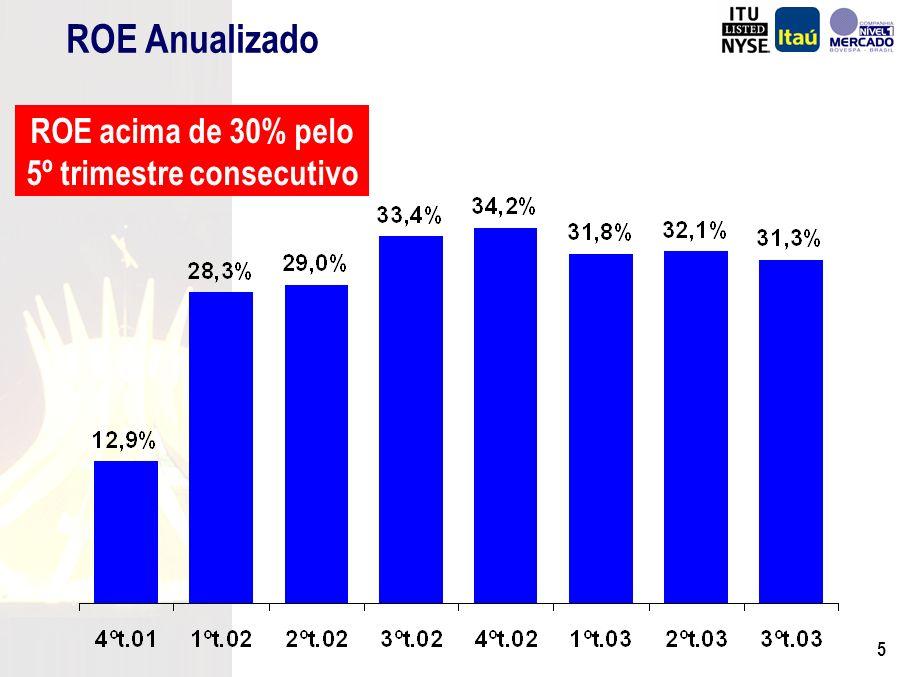 4 Destaques R$ Milhões (Exceto onde indicado) 3º Trim./03 807 11.464 31,3% 2.747 23.338 21,5% 46,8% 4,71% Lucro Líquido Patrimônio Líquido ROE (%) Margem Financeira Capitalização de Mercado Índice de Solvabilidade (%) Índice de Eficiência (%) NPL (%) 2º Trim./03 776 10.772 32,1% 2.479 21.149 18,5% 45,8% 4,65% Variação 4,0% 6,4% -0,8 p.p.