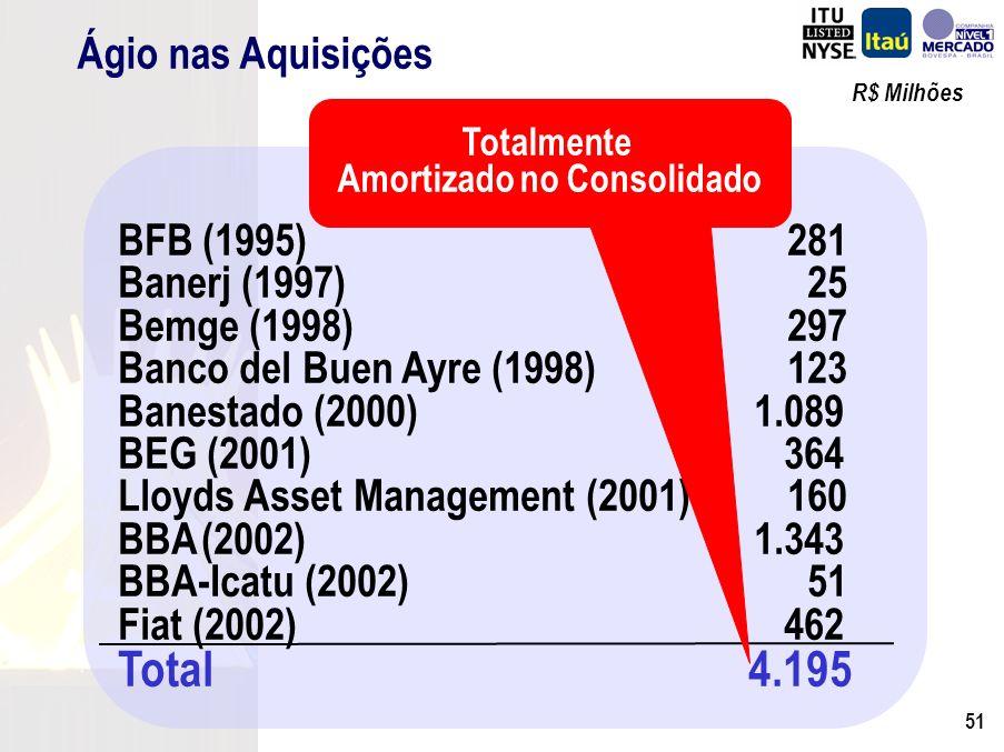 50 Banking Itaú-BBA 3º Trim./03 523 (175) 61 (93) (81) (45) 190 2º Trim./03 526 (34) 45 (99) (223) (28) 187 Variação (3) (141) 16 6 141 (17) 3 R$ Milhões Margem Financeira Resultado com Créditos de Liq.