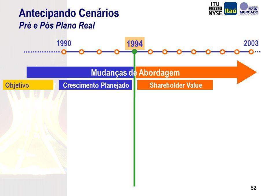 51 BFB (1995) 281 Banerj (1997) 25 Bemge (1998)297 Banco del Buen Ayre (1998) 123 Banestado (2000) 1.089 BEG (2001) 364 Lloyds Asset Management (2001)160 BBA(2002) 1.343 BBA-Icatu (2002) 51 Fiat (2002) 462 Total 4.195 Ágio nas Aquisições R$ Milhões Totalmente Amortizado no Consolidado