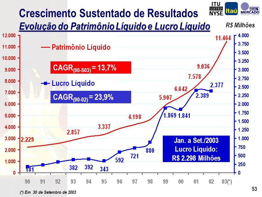 52 ObjetivoCrescimento PlanejadoShareholder Value 19902003 1994 Mudanças de Abordagem Antecipando Cenários Pré e Pós Plano Real
