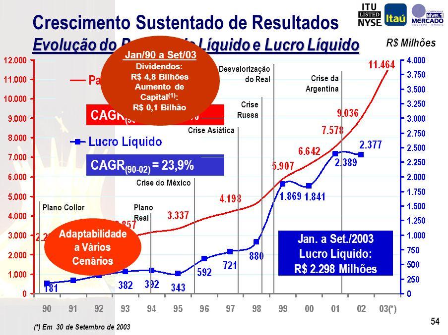 53 R$ Milhões CAGR (90-S03) = 13,7% Evolução do Patrimônio Líquido e Lucro Líquido Crescimento Sustentado de Resultados Evolução do Patrimônio Líquido e Lucro Líquido Jan.
