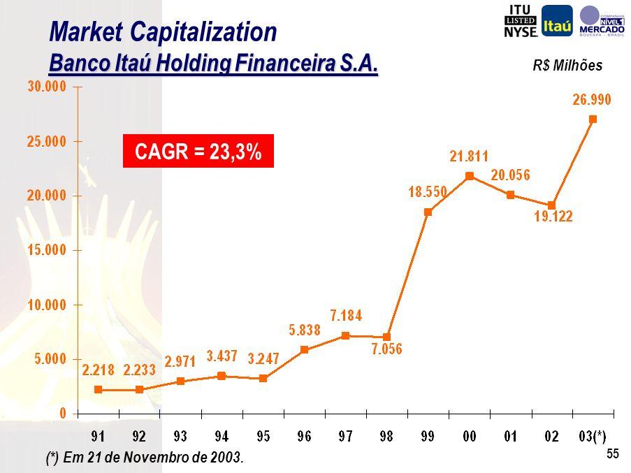 54 CAGR (90-S03) = 13,7% CAGR (90-02) = 23,9% R$ Milhões Evolução do Patrimônio Líquido e Lucro Líquido Crescimento Sustentado de Resultados Evolução do Patrimônio Líquido e Lucro Líquido Jan/90 a Set/03 Dividendos: R$ 4,8 Bilhões Aumento de Capital (1) : R$ 0,1 Bilhão Adaptabilidade a Vários Cenários Plano Real Crise do México Crise Asiática Crise Russa Desvalorização do Real Crise da Argentina Plano Collor Jan.