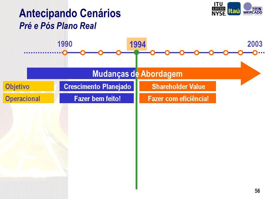 55 R$ Milhões (*) Em 21 de Novembro de 2003. Banco Itaú Holding Financeira S.A.