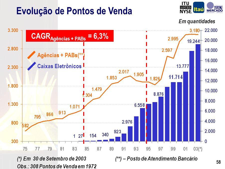 57 CAGR = 19,0% R$ Milhões (*) Inclui: Banco Eletrônico, Computadores e Periféricos e Telecomunicações.