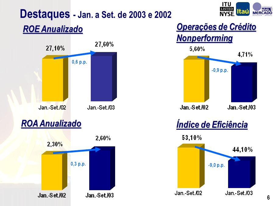 5 ROE Anualizado ROE acima de 30% pelo 5º trimestre consecutivo