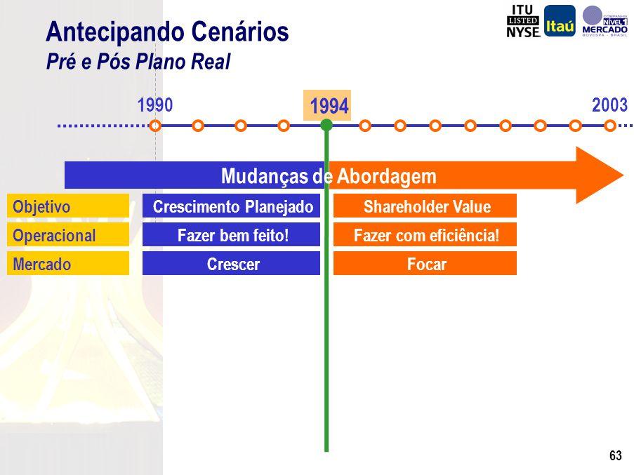 62 Índice de Eficiência(¹) Intensos esforços para otimizar as despesas operacionais e aumentar a eficiência (*) De Janeiro a Setembro de 2003