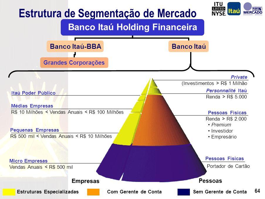 63 19902003 1994 ObjetivoCrescimento PlanejadoShareholder Value OperacionalFazer bem feito!Fazer com eficiência.