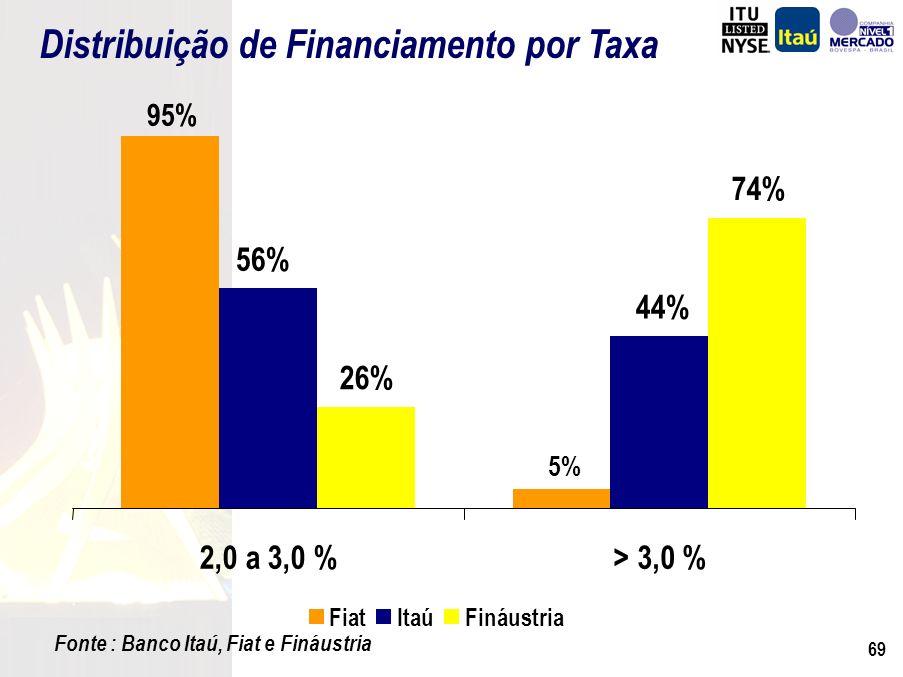 68 Fonte : Banco Itaú, Fiat e Fináustria Distribuição de Financiamento por Idade de Veículo 88% 7% 5% 53% 20% 27% 37% 21% 42% 0km a 3 anos4 a 6 anos> 6 anos FiatItaúFináustria Também complementares nos diferentes tipos de mercado