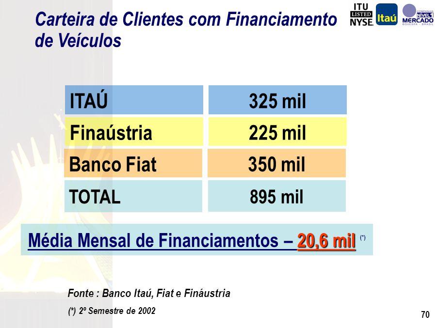 69 Fonte : Banco Itaú, Fiat e Fináustria Distribuição de Financiamento por Taxa 95% 5% 56% 44% 26% 74% 2,0 a 3,0 %> 3,0 % FiatItaúFináustria