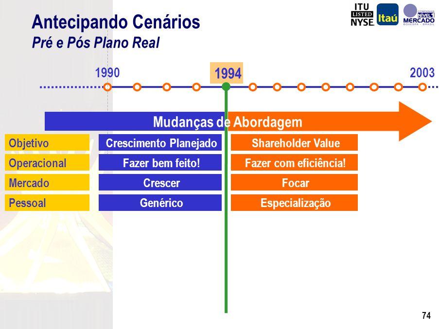 73 Estimativa de Crescimento do Produto Bancário(*) Anual Itaú = base 100 (*) Produto Bancário: Margem Financeira + Rec.