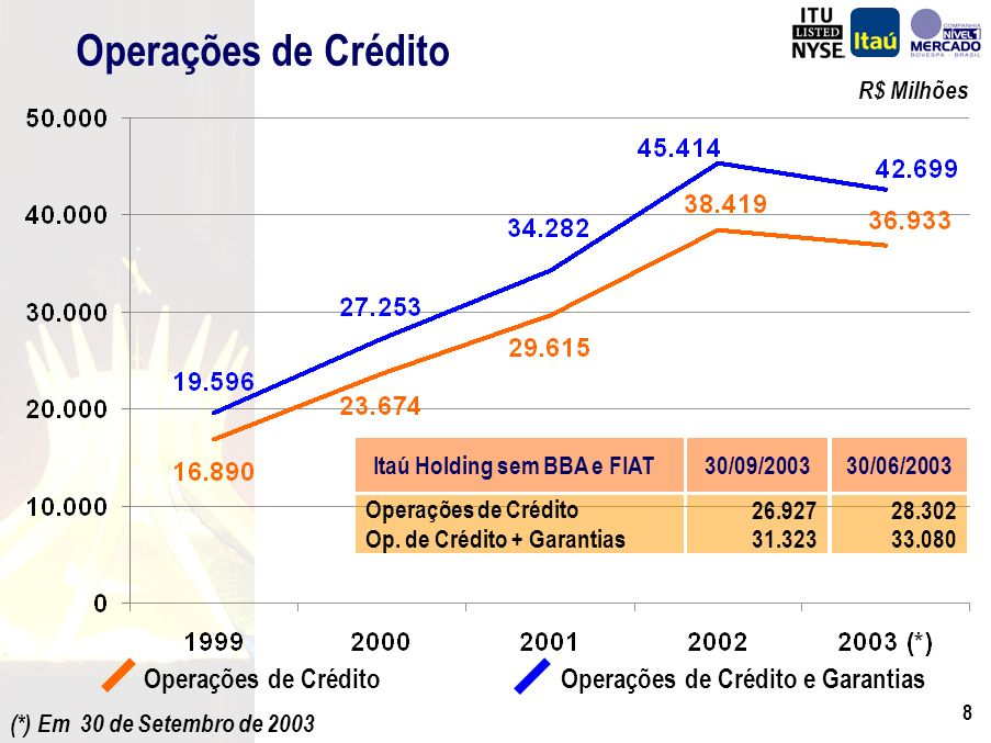 98 Correntistas (%)População(%) Base total da amostra: Set / 2002 = 2.720 Base : Correntistas de bancos = 1.041 Banco mais Moderno (Top of Mind) Revista Seleções 2721 Itaú 20 Banco do Brasil 1314 Bradesco 79 Caixa Econômica Federal 43 Unibanco 42 HSBC/Bamerindus 32 ABN/Real 1117 Não sabe / nenhum