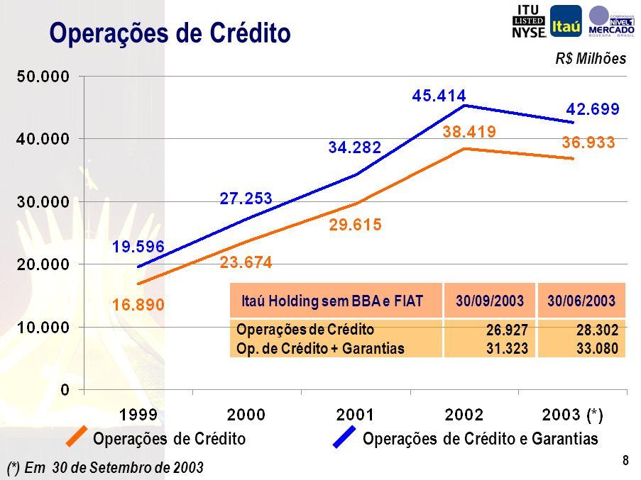 7 R$ Milhões Balanço Patrimonial Consolidado Passivo Total do Passivo Fundos e Cart.